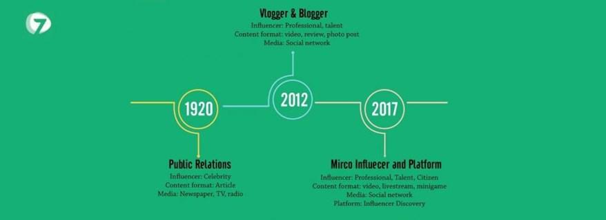 Dấu mốc đột phá của Influencer Marketing